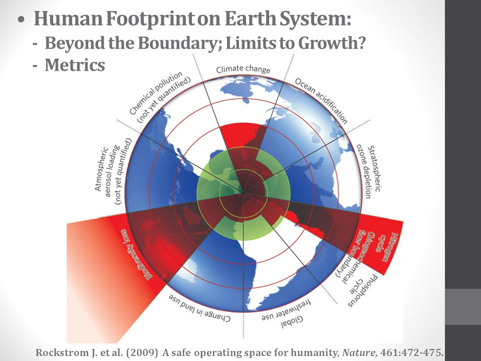 • Human Footprint on Earth System: