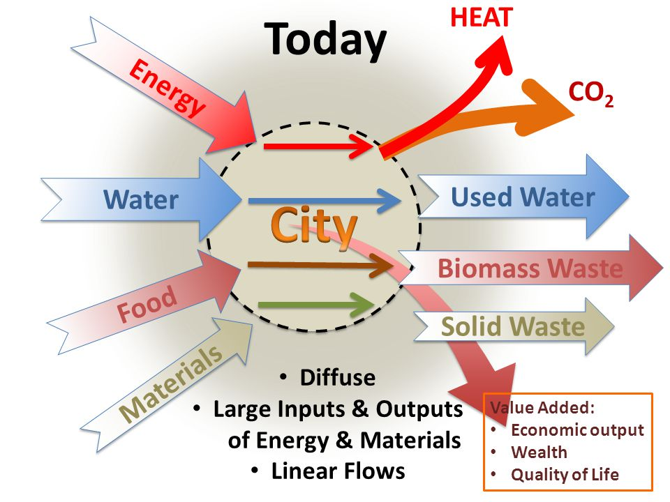 City Today HEAT Energy CO2 Used Water Water Biomass Waste Food