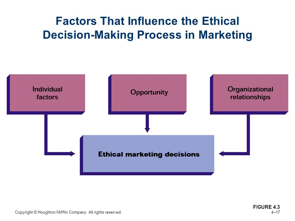 Factors That Influence the Ethical Decision-Making Process in Marketing