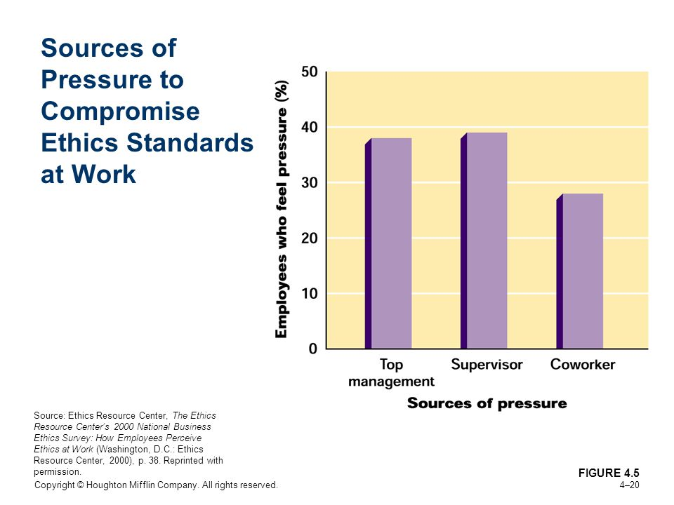 Sources of Pressure to Compromise Ethics Standards at Work