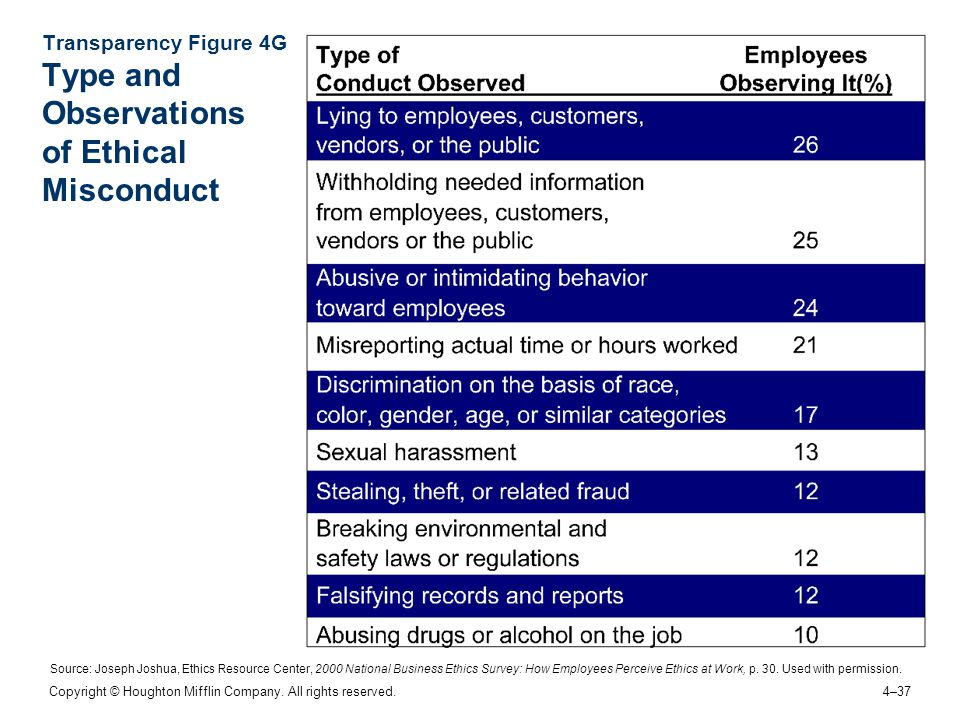 Transparency Figure 4G Type and Observations of Ethical Misconduct