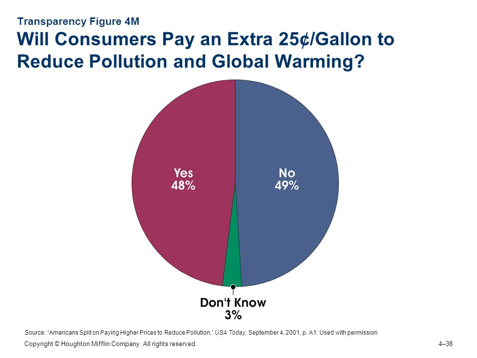 Transparency Figure 4M Will Consumers Pay an Extra 25¢/Gallon to Reduce Pollution and Global Warming