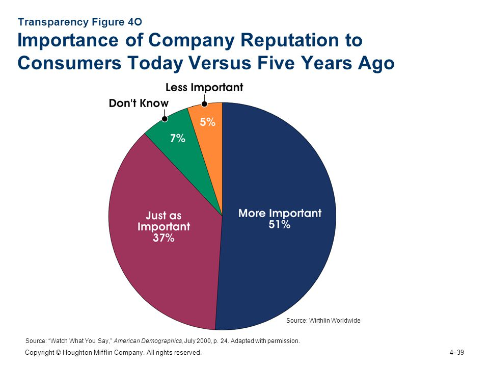 Transparency Figure 4O Importance of Company Reputation to Consumers Today Versus Five Years Ago