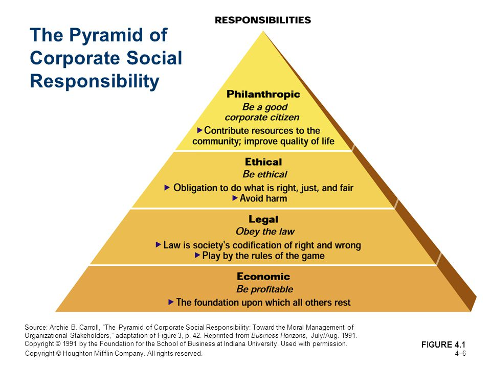 Social Responsibility and Ethics in Marketing - ppt video ...