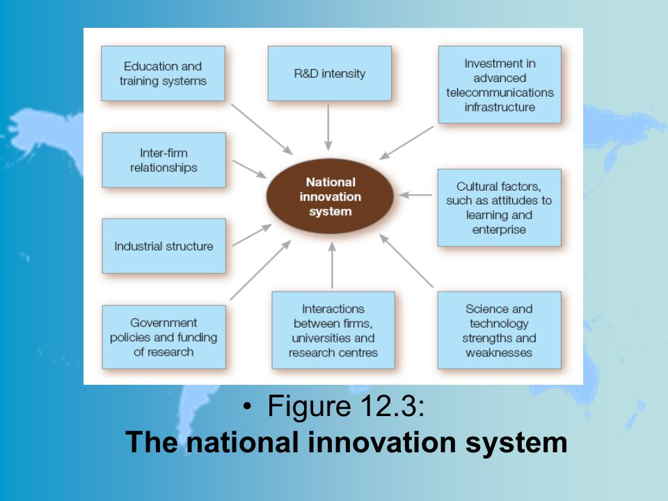 Figure 12.3: The national innovation system