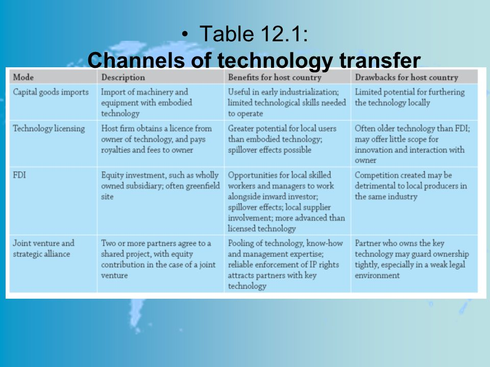 Table 12.1: Channels of technology transfer