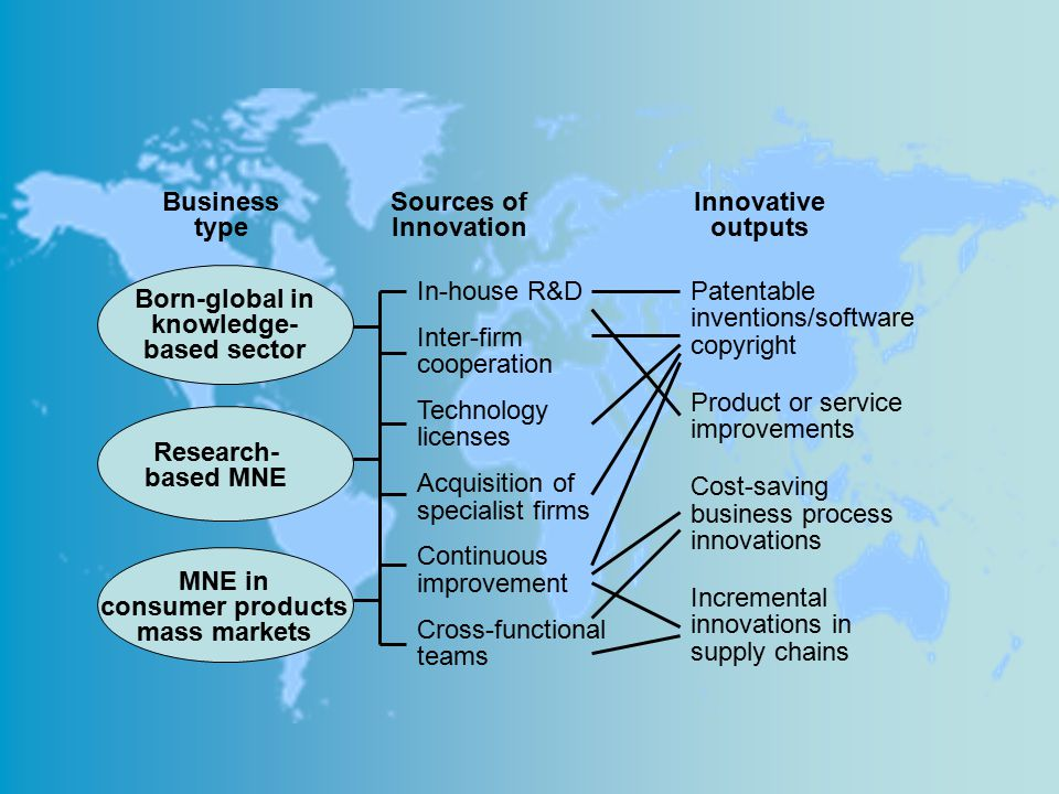 Inter-firm cooperation Technology licenses