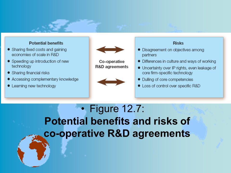 Figure 12.7: Potential benefits and risks of co-operative R&D agreements