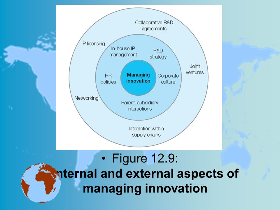 Figure 12.9: Internal and external aspects of managing innovation