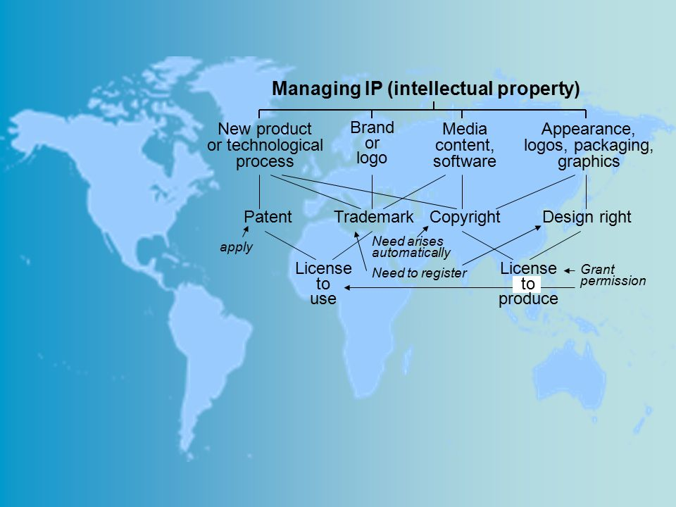 Managing IP (intellectual property)
