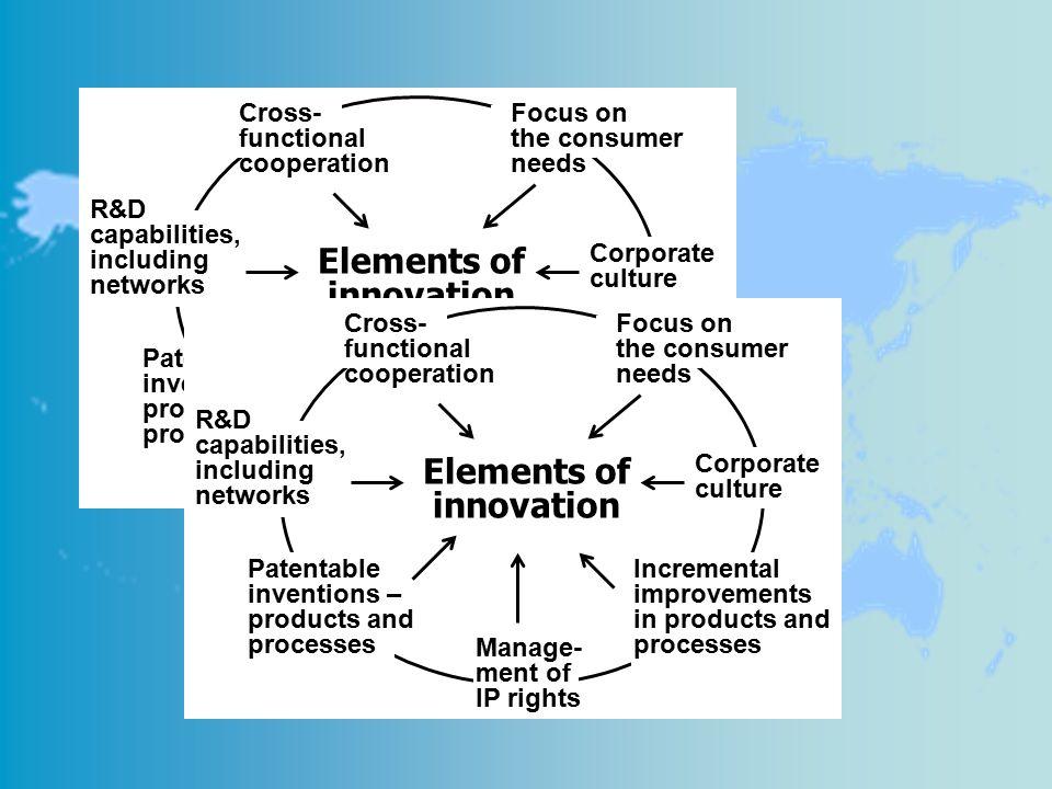 Elements of innovation Elements of innovation