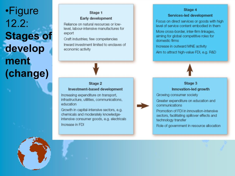 Figure 12.2: Stages of development (change)