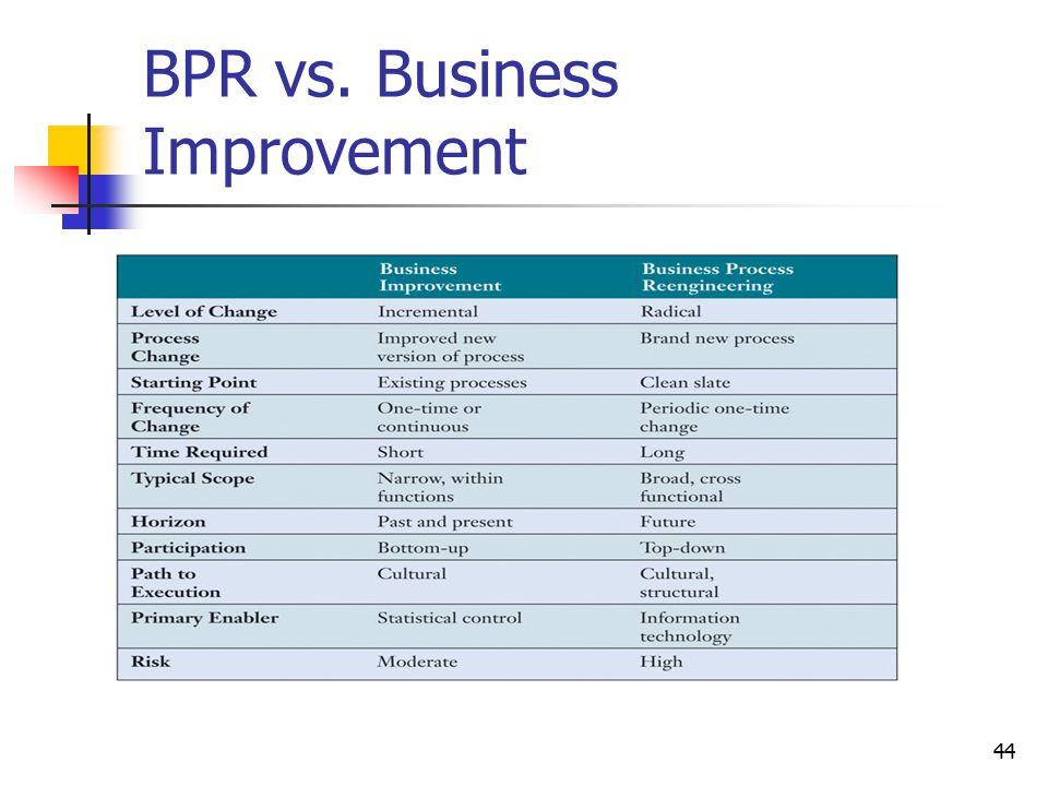 BPR vs. Business Improvement