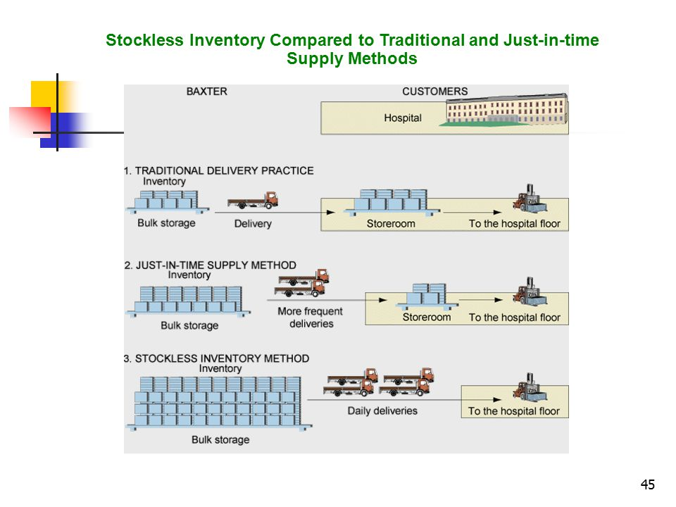 Stockless Inventory Compared to Traditional and Just-in-time Supply Methods