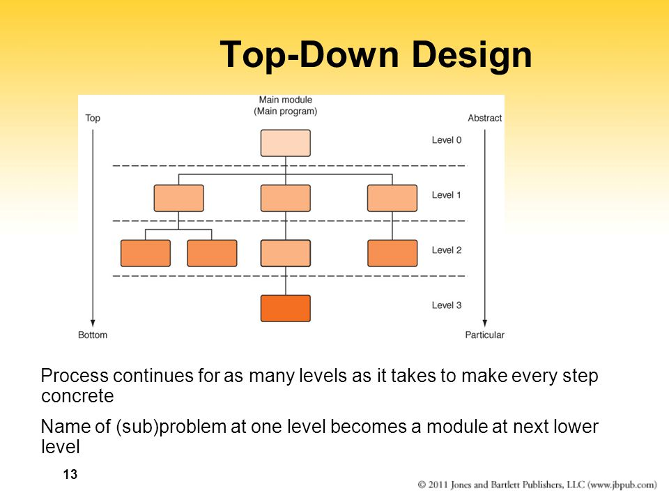 Top-Down Design Process continues for as many levels as it takes to make every step concrete.