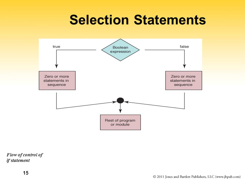 Selection Statements Flow of control of if statement