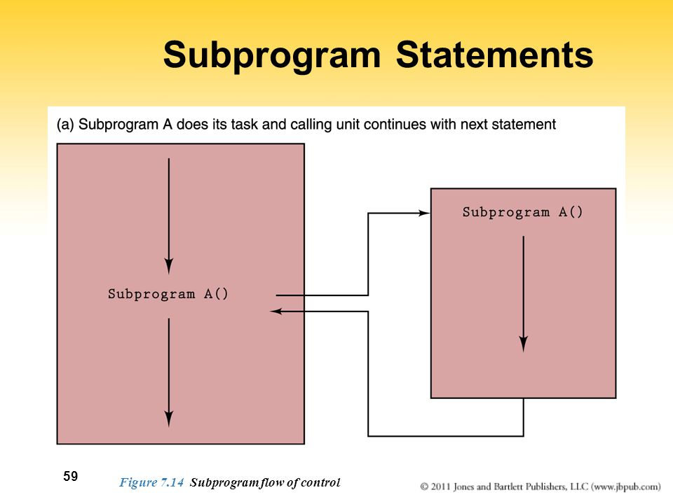 Subprogram Statements