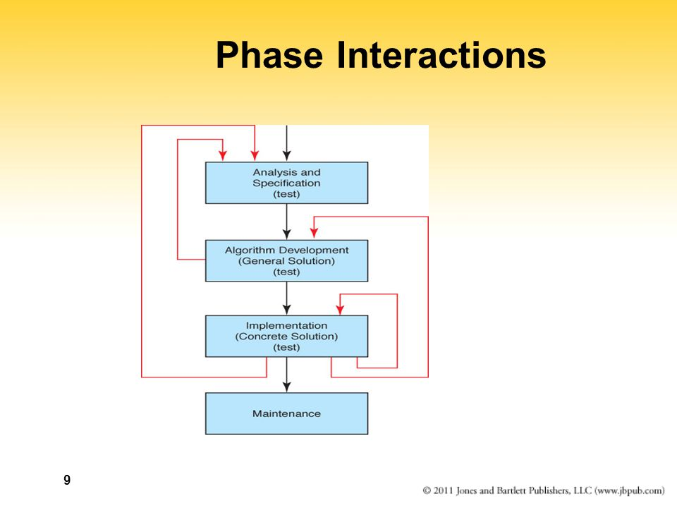 Phase Interactions
