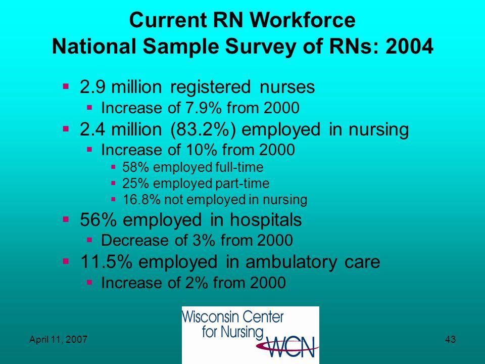 Current RN Workforce National Sample Survey of RNs: 2004