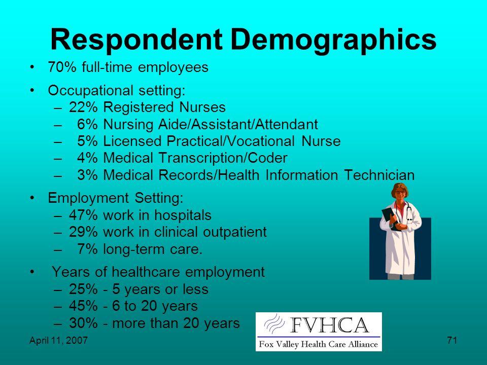 Respondent Demographics