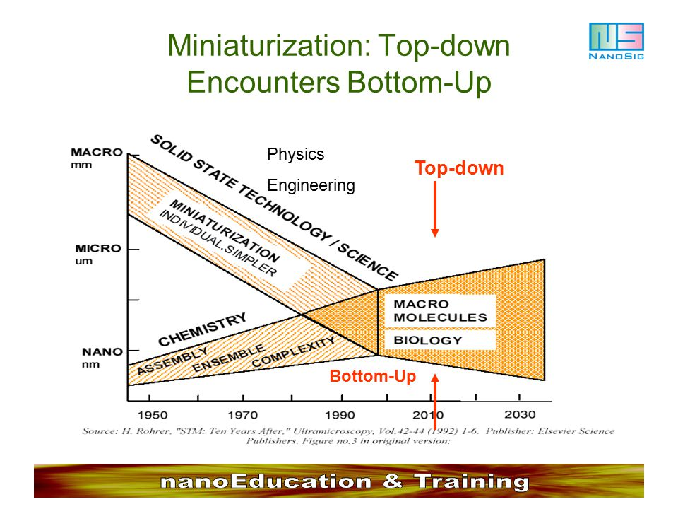 Miniaturization: Top-down Encounters Bottom-Up