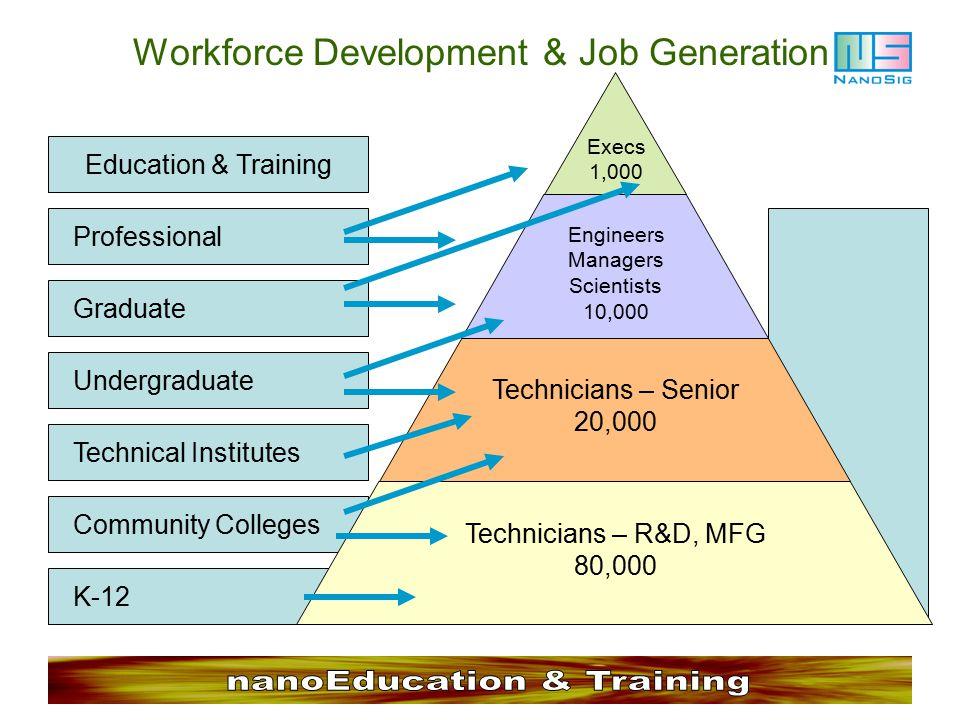 Workforce Development & Job Generation