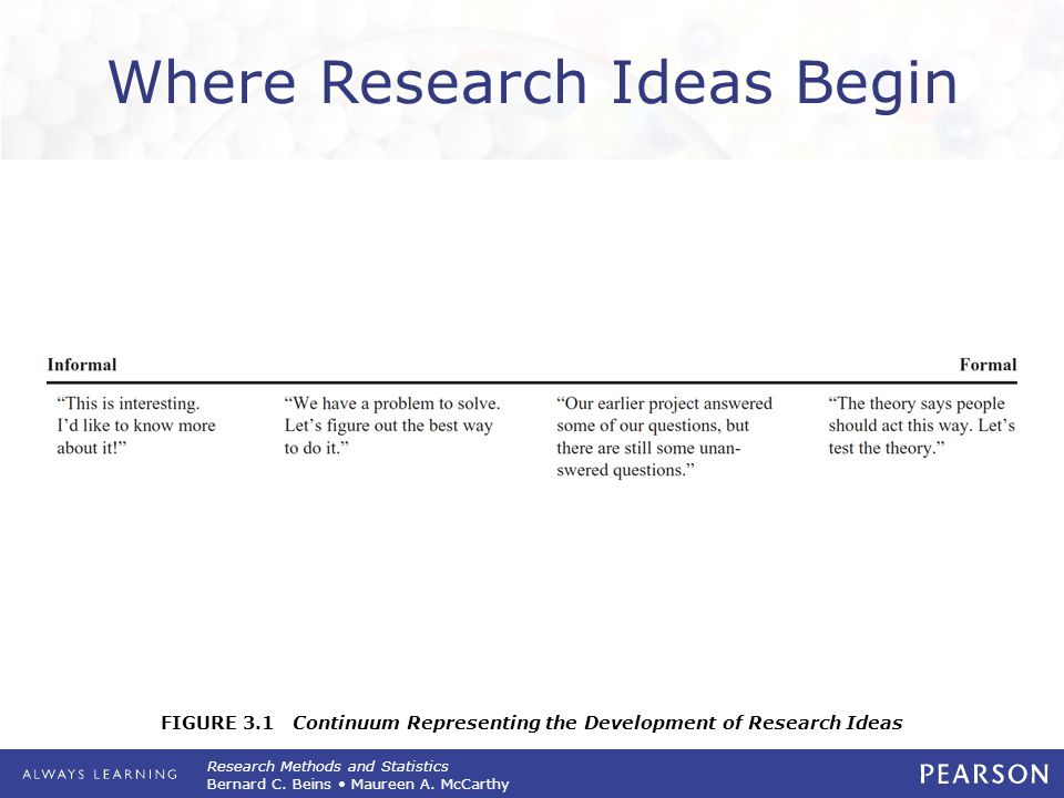 FIGURE 3.1 Continuum Representing the Development of Research Ideas