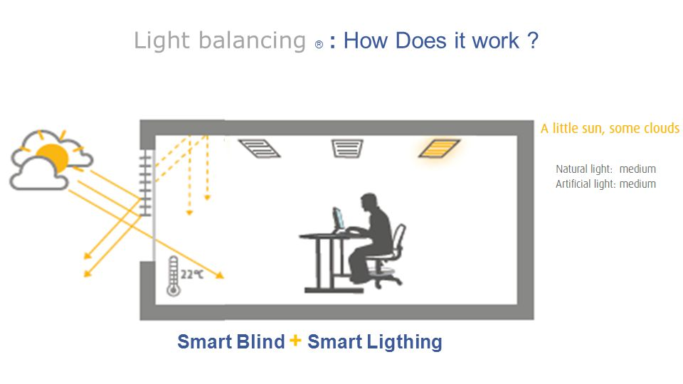 Light balancing ® : How Does it work