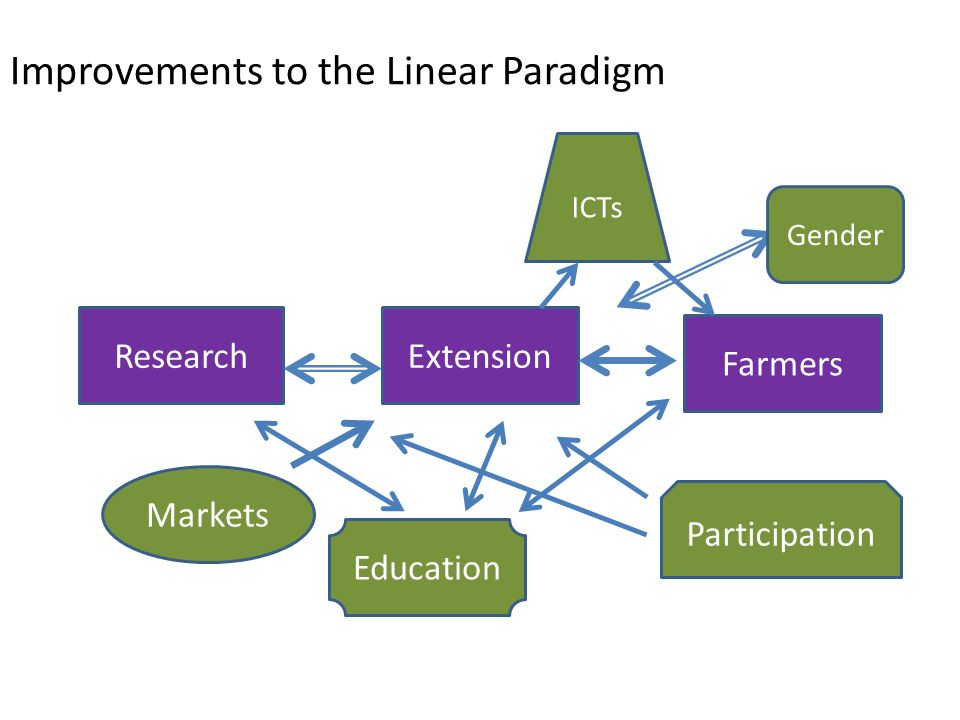 Improvements to the Linear Paradigm