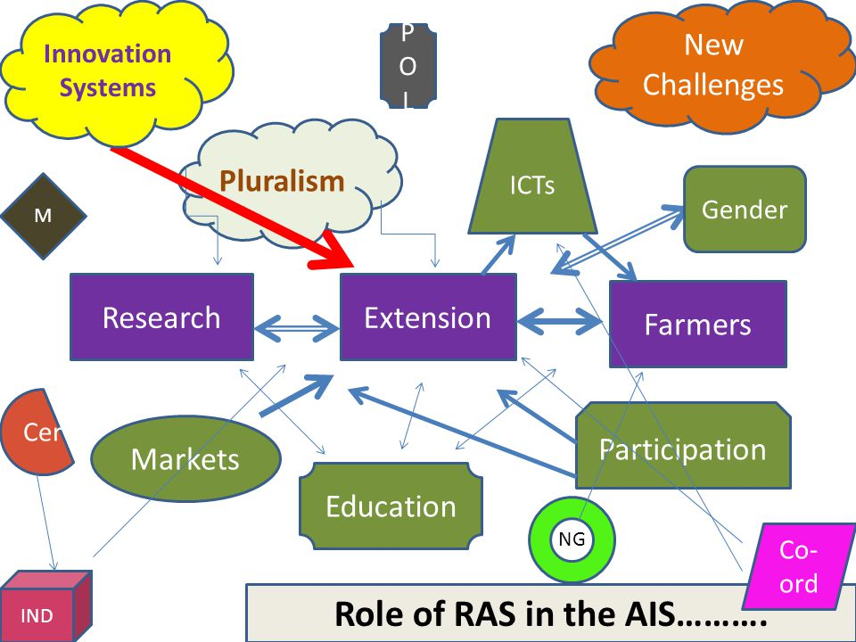 Role of RAS in the AIS……….