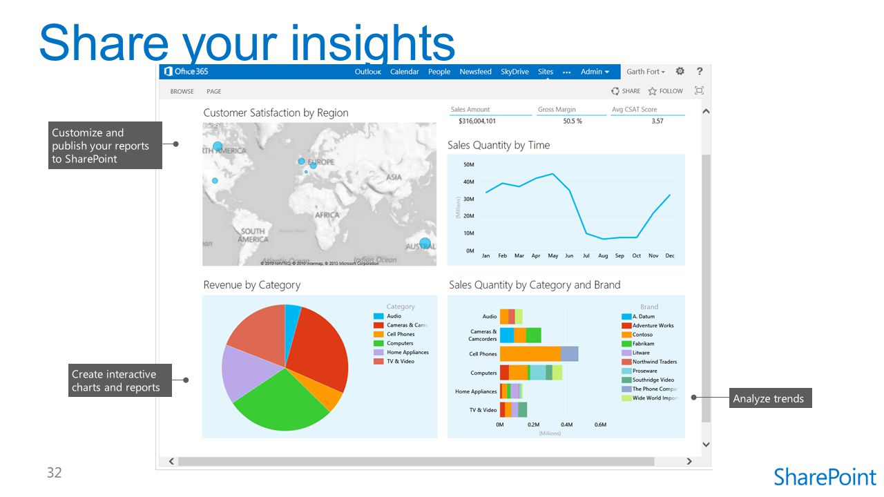 Share your insights Customize and publish your reports to SharePoint