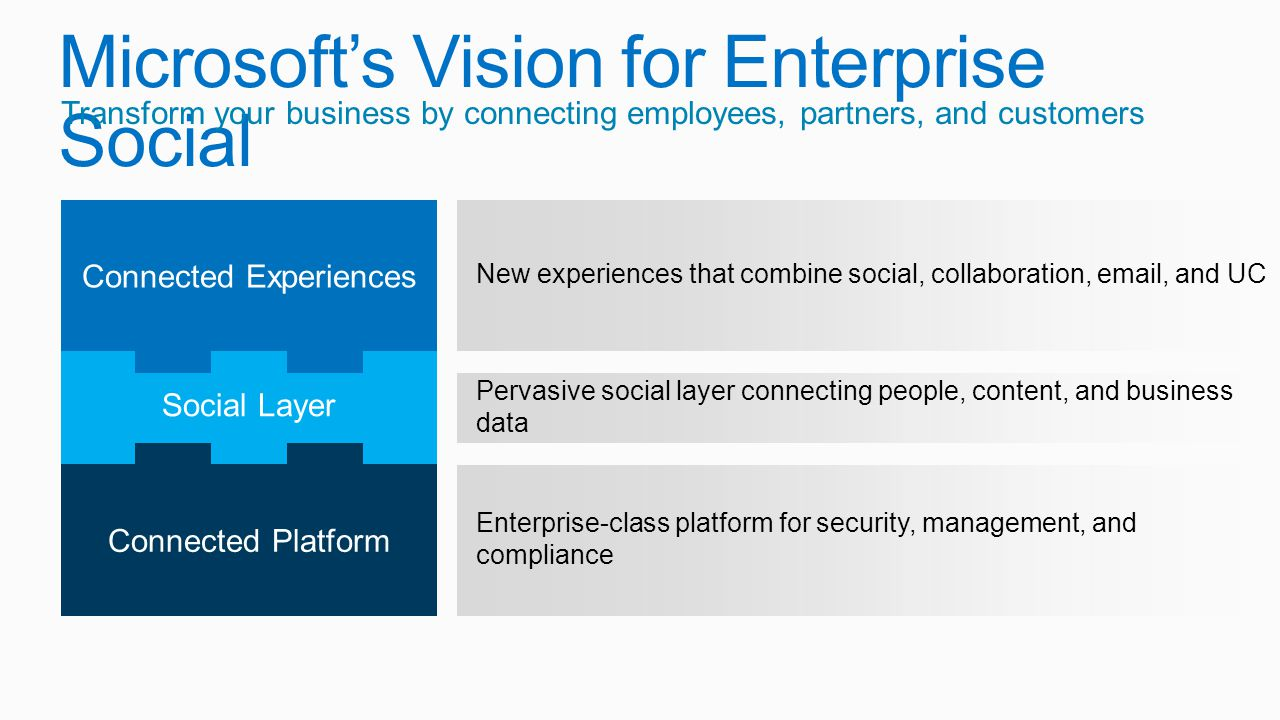 Microsoft's Vision for Enterprise Social