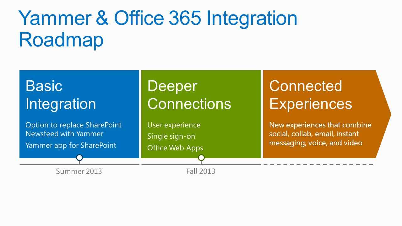 Yammer & Office 365 Integration Roadmap