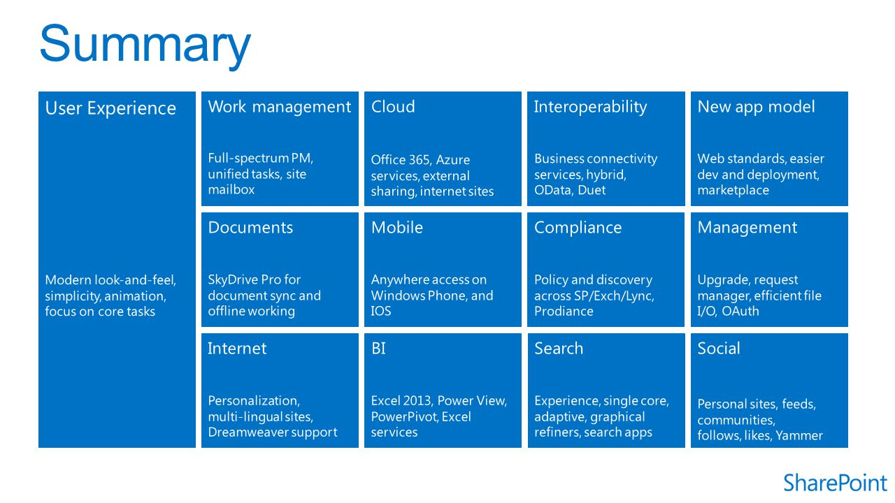 Summary User Experience Work management Cloud Interoperability