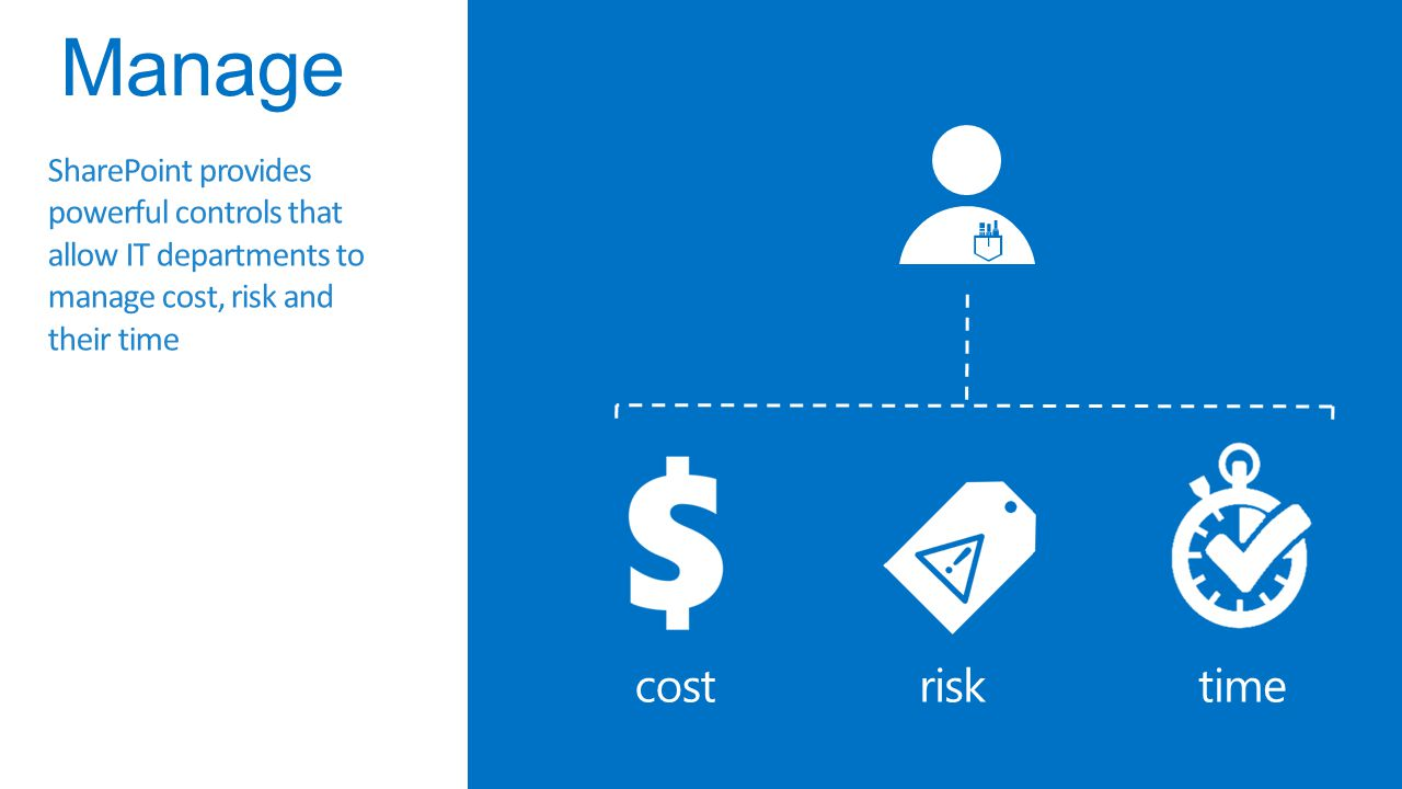 Manage SharePoint provides powerful controls that allow IT departments to manage cost, risk and their time.