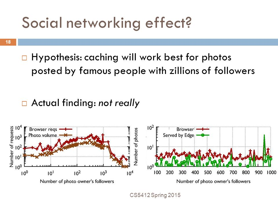 Social networking effect