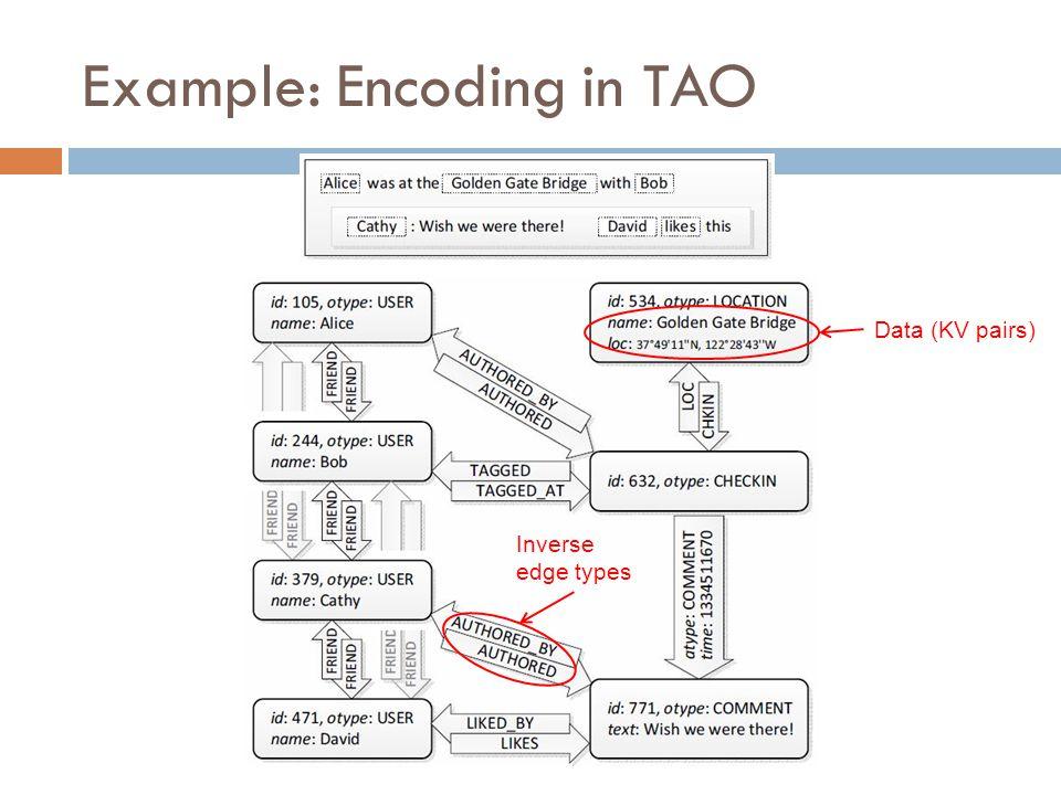 Example: Encoding in TAO