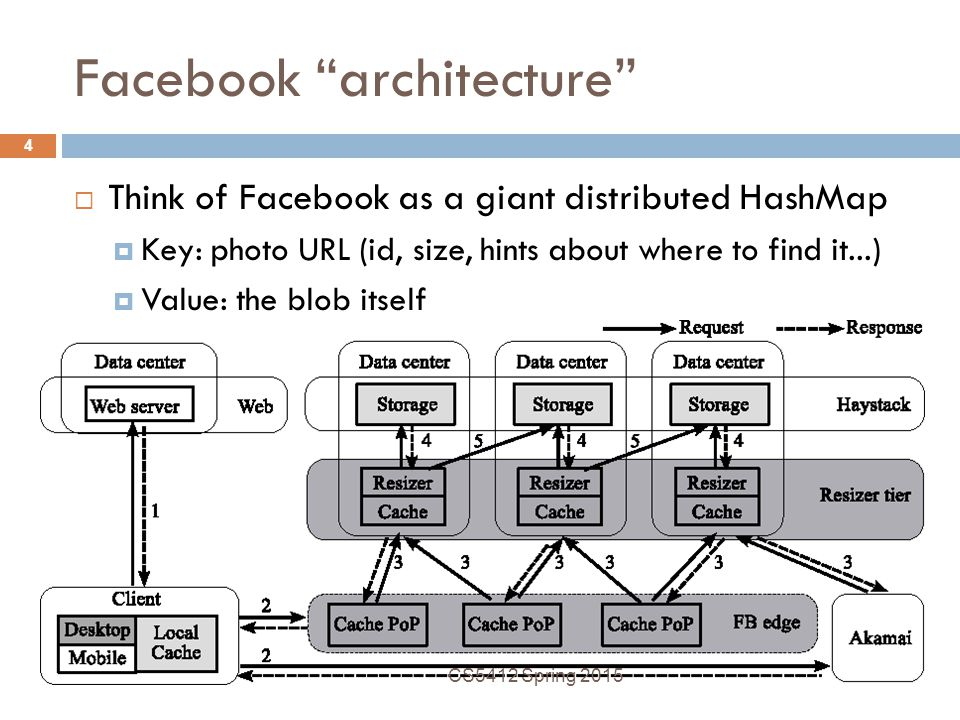 Facebook architecture