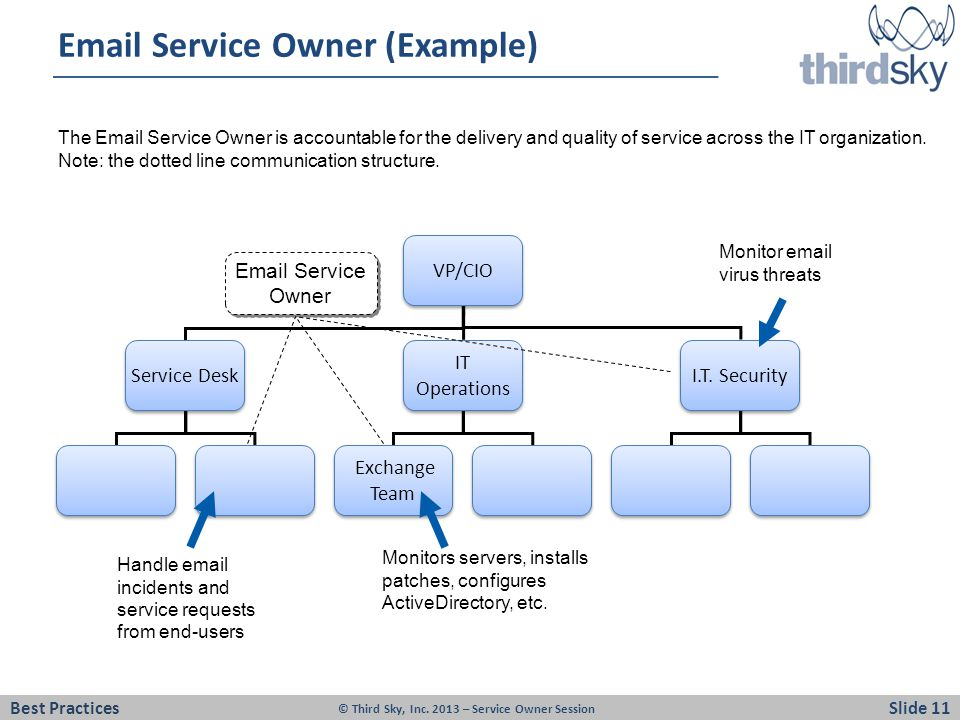 Email Service Owner (Example)