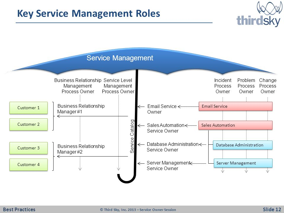 Key Service Management Roles
