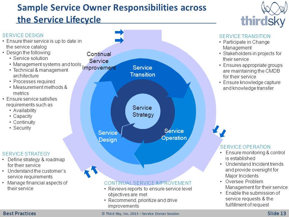 Sample Service Owner Responsibilities across the Service Lifecycle