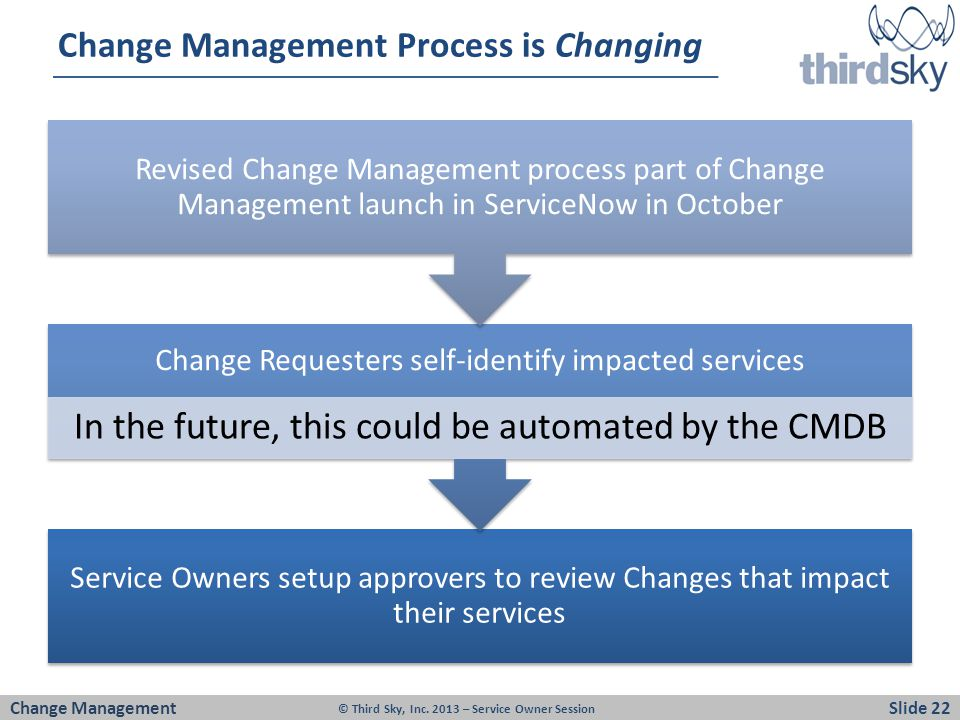 Change Management Process is Changing