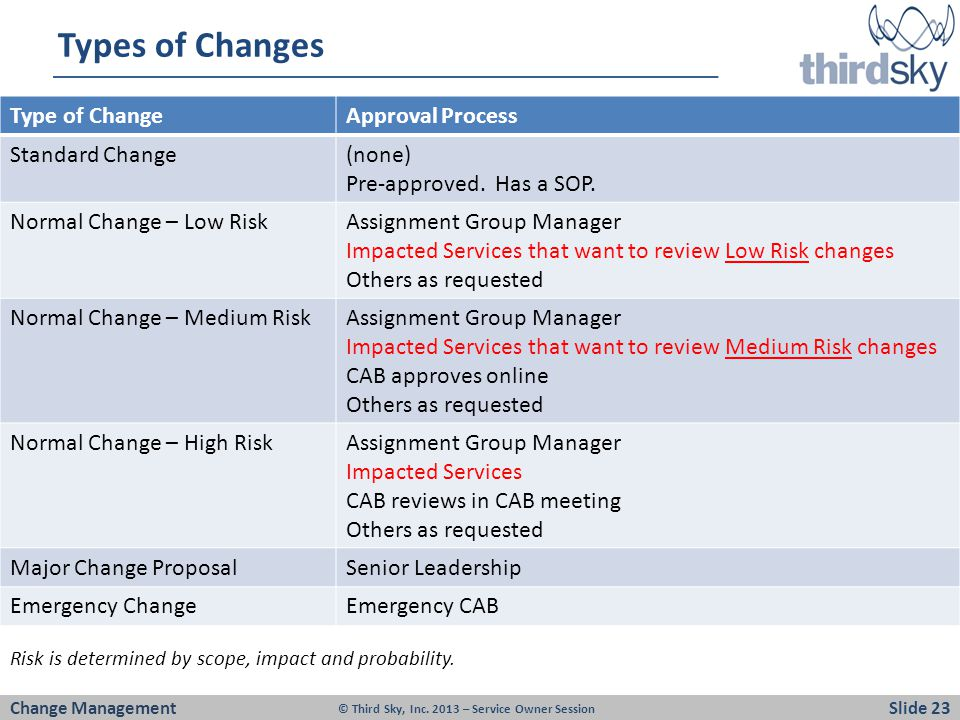 Types of Changes Type of Change Approval Process Standard Change