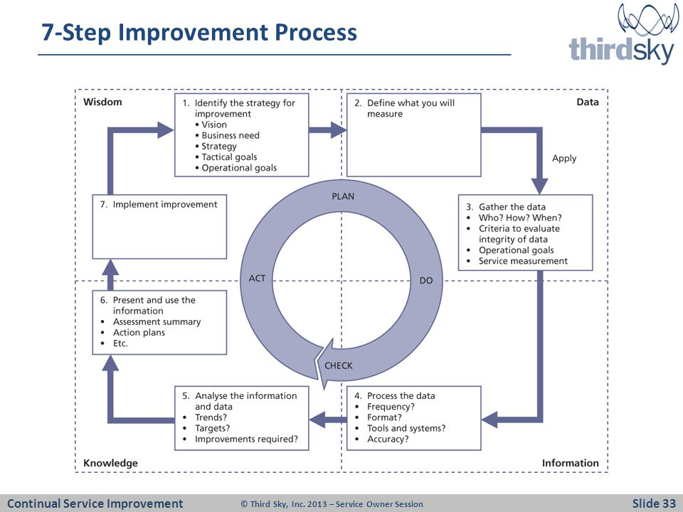 7-Step Improvement Process