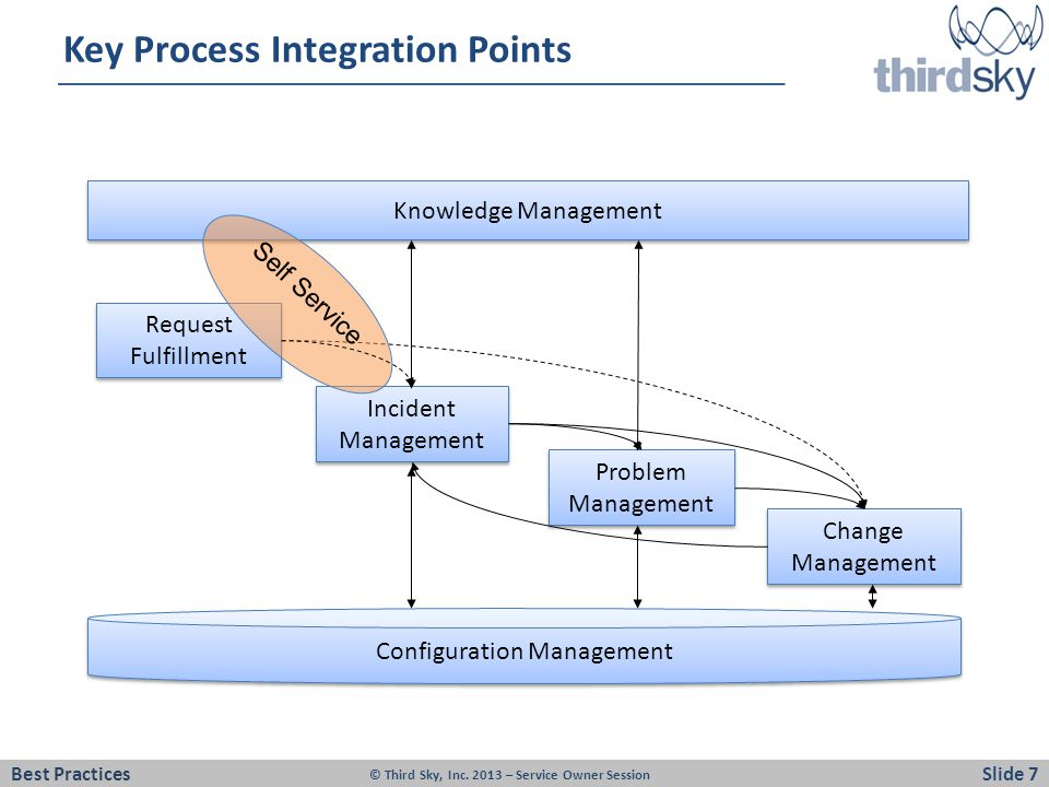 Key Process Integration Points