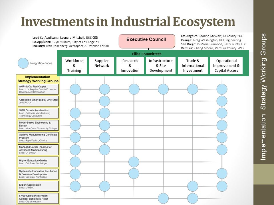 Investments in Industrial Ecosystem