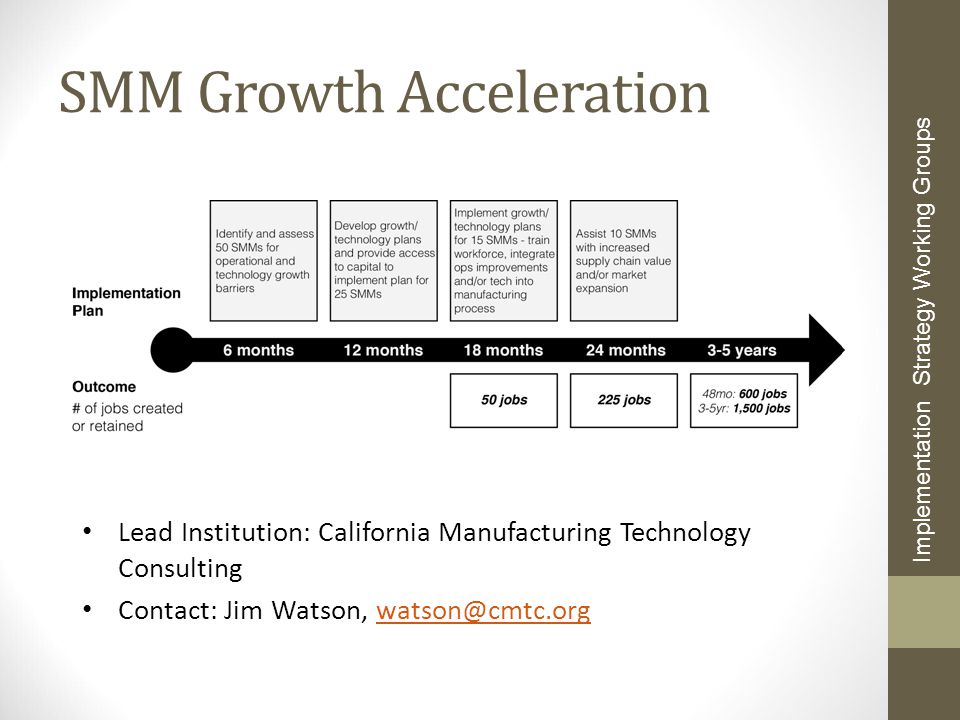 SMM Growth Acceleration