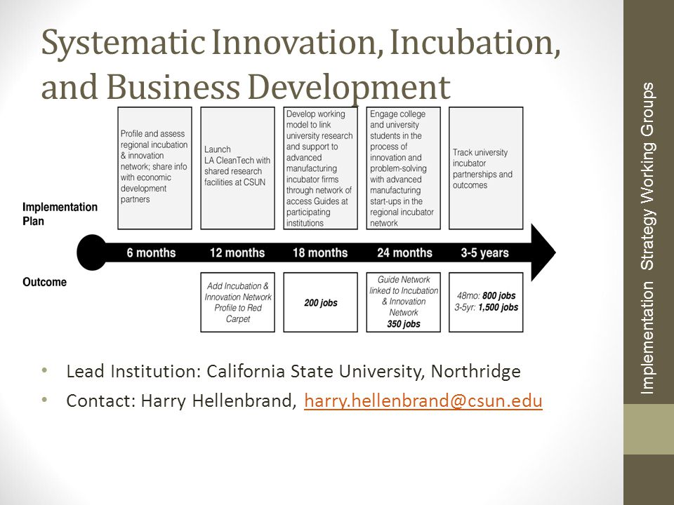 Systematic Innovation, Incubation, and Business Development