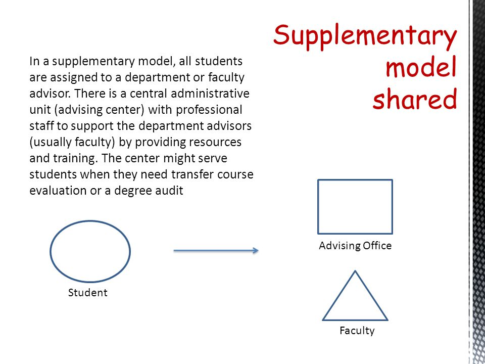 Supplementary model shared