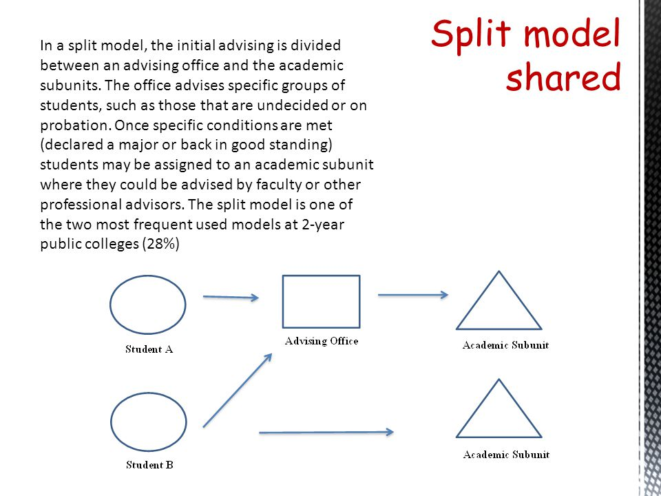Split model shared